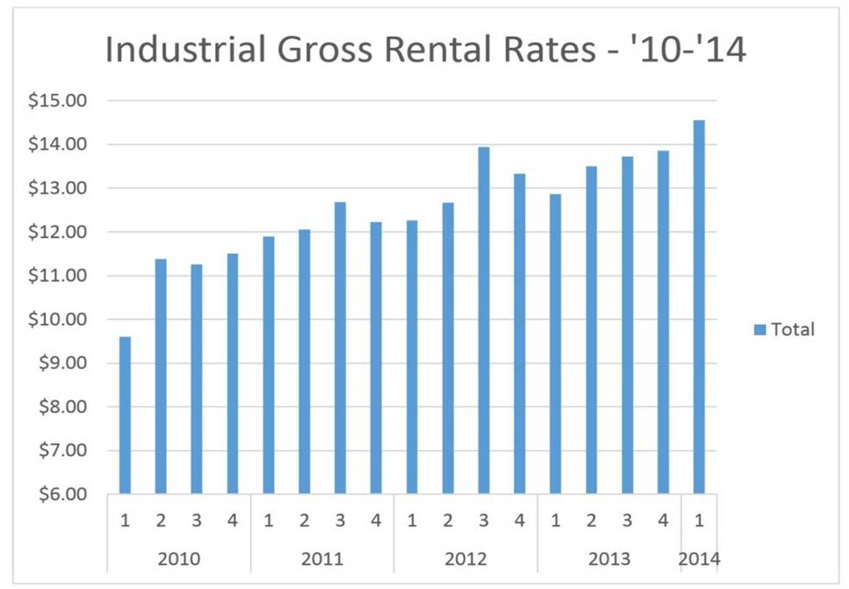 Rising Rates and Falling Vacancies – Office and Industrial Overview Boulder, Colorado